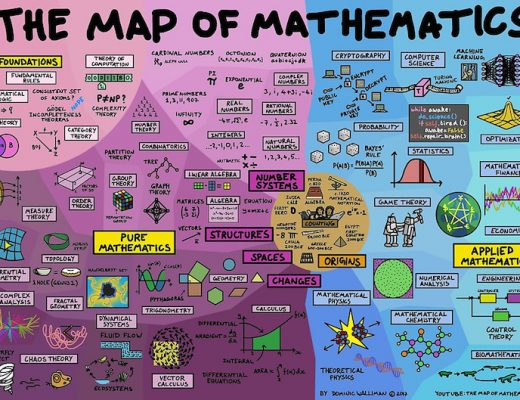 Map of Mathematics Redbubble